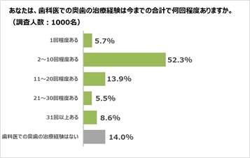 【グラフ1】