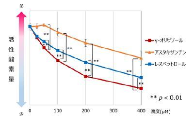 図3)抗酸化成分の活性酸素除去力比較 (DPPHラジカル消去能試験)