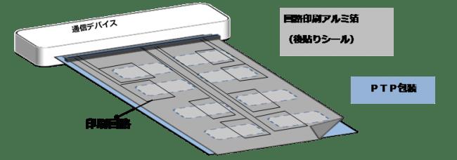 <開封検知箔使用イメージ図> 医薬品包装材料に印刷技術を用いた電気回路を形成したシール状箔。 既存PTP(Press Through Pack)包装へ貼り、専用デバイスから通信。