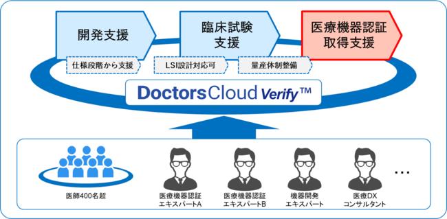 図:開発支援からクラスI~IVの医療機器認証取得までの支援サービスのしくみ