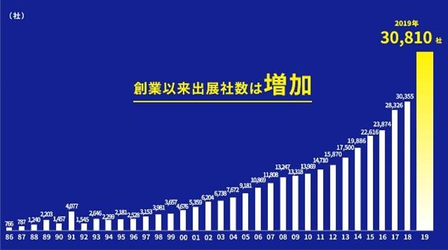 リードが開催する各見本市の出展社数の合計