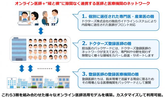 <Doctors Cloud(TM)のサービス構成>