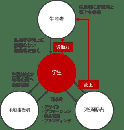 学生主動による地域課題の事業化図