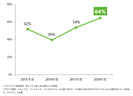 2018年はプチプラ比率が上昇
