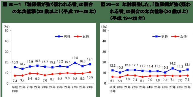 (厚生労働省 平成29年「国民健康・栄養調査」糖尿病に関する状況より)