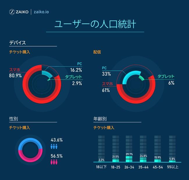 図1 ユーザーの人口統計