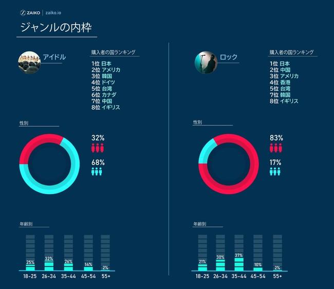 図4 視聴ジャンルの内訳