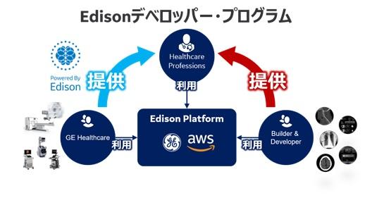 Edison デベロッパー・プログラム(イメージ)