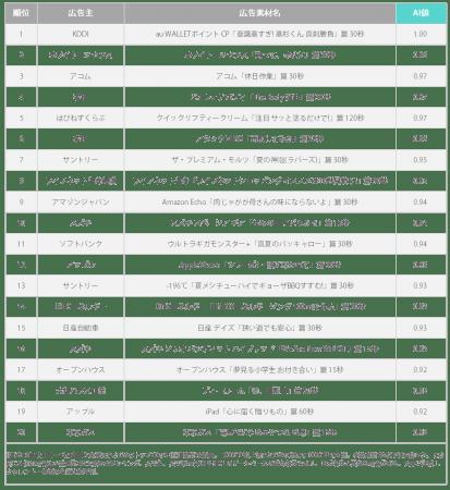 2019年 年間テレビCM注視度ランキング(M3層)