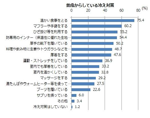 グラフ4(MA)