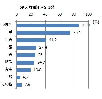 グラフ2(MA)