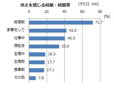 グラフ3(MA)