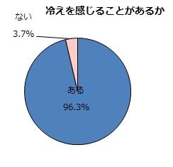 グラフ1(FA)