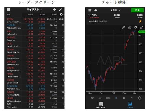 株価 マネックス