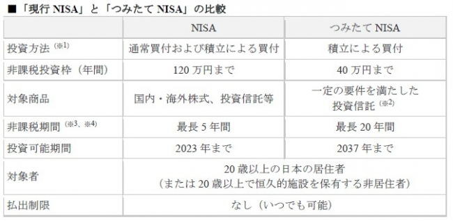 Nisa マネックス 証券