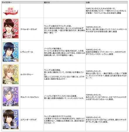 恋愛プリンセス_2周年記念特別企画「ラブプリ総選挙2019」_公約一覧