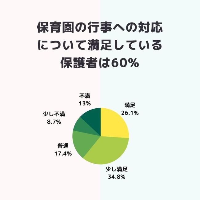 保育園行事の感染症対策に満足している保護者は60%!保育士への感謝と ...