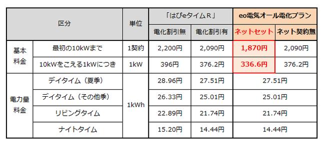 電気 eo 【eo電気は評判が悪い?】3分でわかるデメリット!解約金も高い?