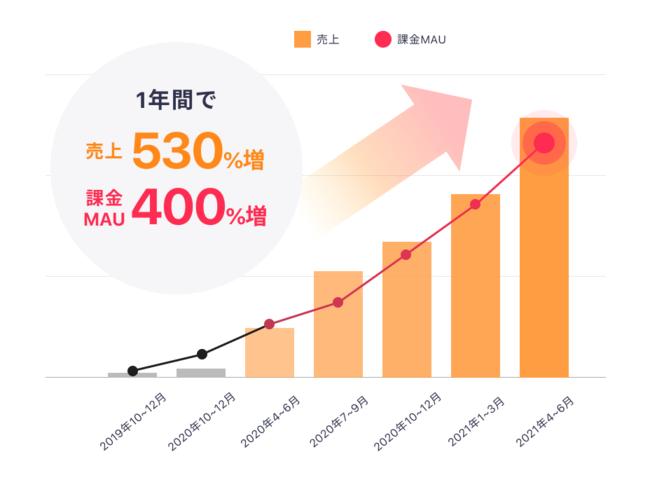 「cocoro:id」は売上・課金MAUともに順調に推移