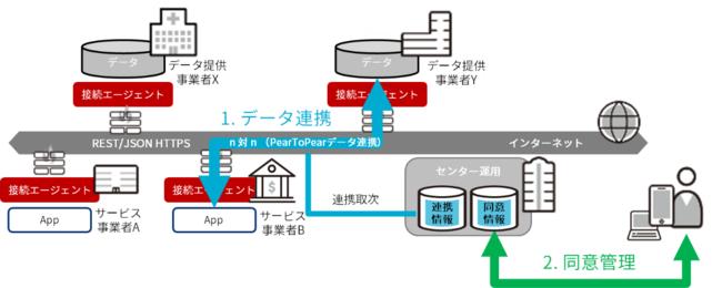 三井不動産、日本ユニシス パーソナルデータが、本人の意思に基づき、安心・安全に流通するプラットフォーム「Dot to Dot」を共同開発。柏の葉スマートシティにて活用開始
