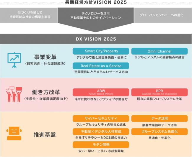 三井不動産グループのDX方針・推進体制・事例をまとめた「2020 DX白書 ...