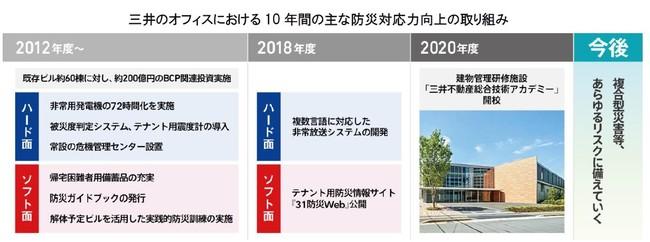 三井不動産グループ、東日本大震災からの10年間で、オフィスビルの防災対応力をハード・ソフト両面で一層強化