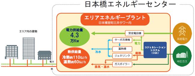 日本橋スマートエネルギープロジェクト 全体図