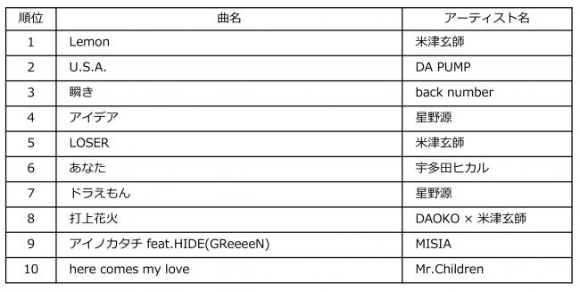 Billboard JAPAN Download Songs of the Year 2018