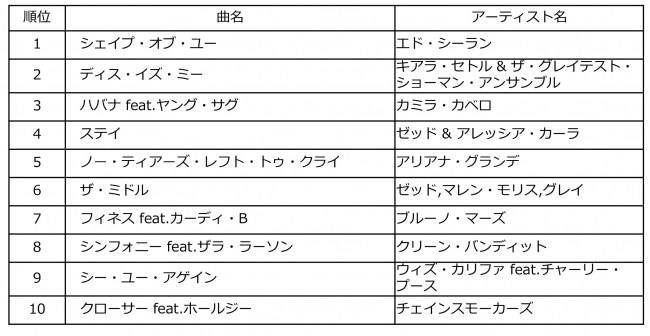 Billboard JAPAN HOT OVERSEAS of the Year 2018