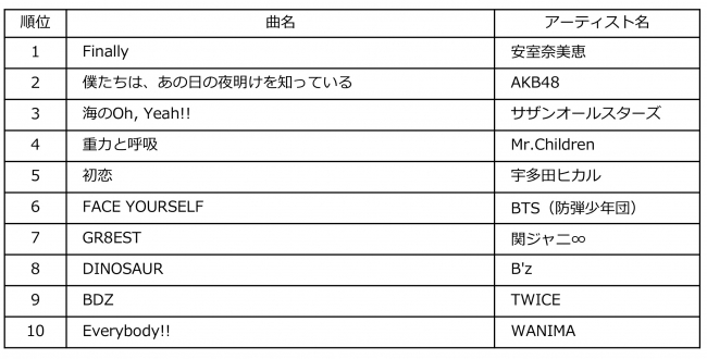 Billboard JAPAN Top Albums Sales of the Year 2018