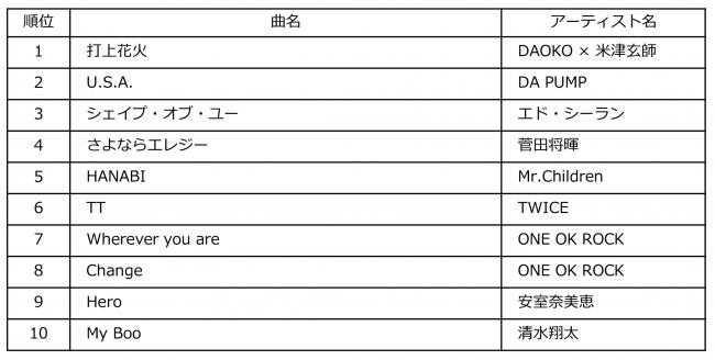 Billboard JAPAN Streaming Songs of the Year 2018