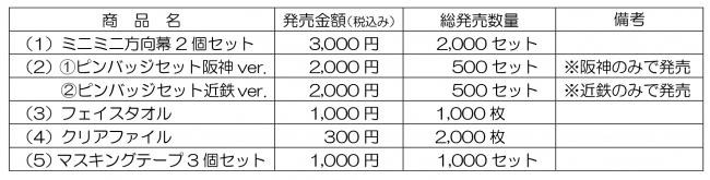 記念グッズ 発売金額・数量