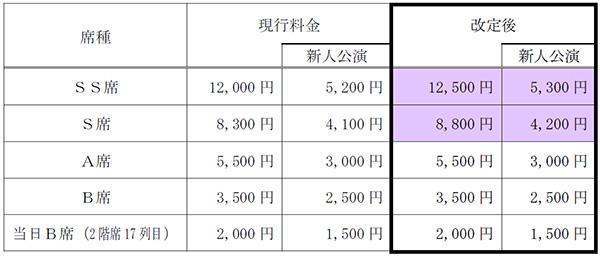 宝塚歌劇公演の座席料金の一部改...