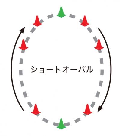 ショートオーバルコースの図