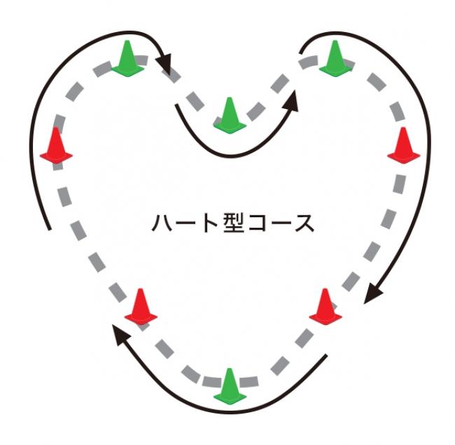 ハート形コースの図