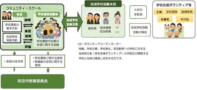 町田市のコミュニティ・スクールのイメージ