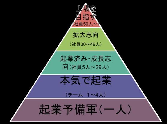 起業ピラミッド