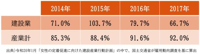 表1)入職者に占める女性の割合