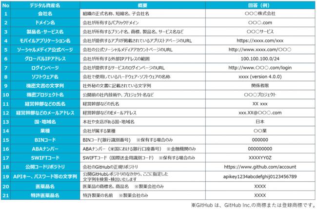 表:デジタル資産に関するヒアリング項目の例