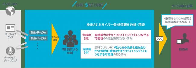 図:NRIセキュアの「マネージド脅威情報分析サービス」の全体像
