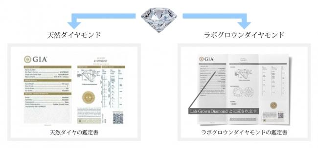 ※GIAとは、公共の利益を目的とした非営利の研究機関。ダイヤモンド、カラーストーン、真珠に関する世界的権威として認められています。