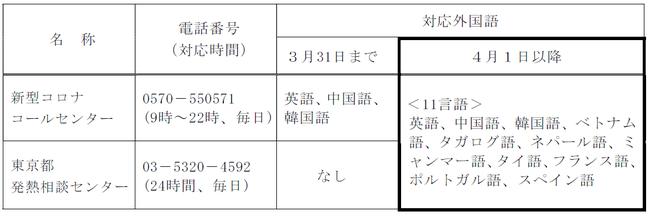 都 接触 者 相談 帰国 者 センター 東京 新型コロナウイルス感染症に関する相談窓口:練馬区公式ホームページ