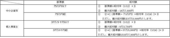 「東京都家賃等支援給付金」の申請受付を開始します
