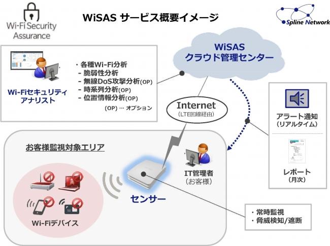 WiSAS サービス概要イメージ