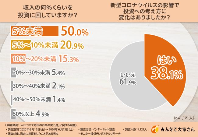 withコロナ時代の投資】投資経験者の6割以上が「今後5年間は投資の ...
