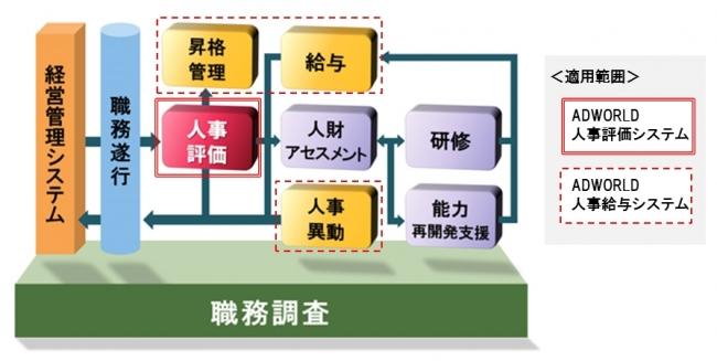 直方市「トータル人事システム」全体像とADWORLD適用範囲