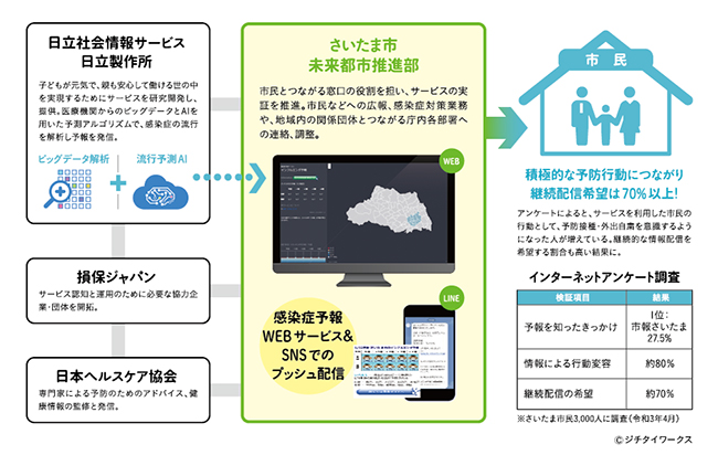「感染症予報サービス」さいたま市実証実験の運用イメージ