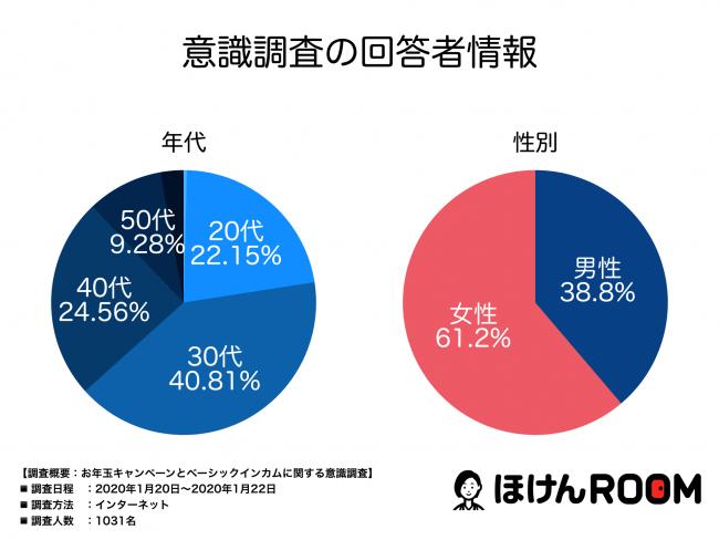 お年玉 2020 前澤
