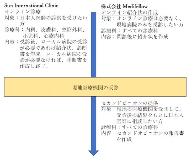 提携サービスイメージ