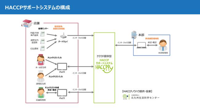 HACCPサポートシステム「HACCPPy」システム構成